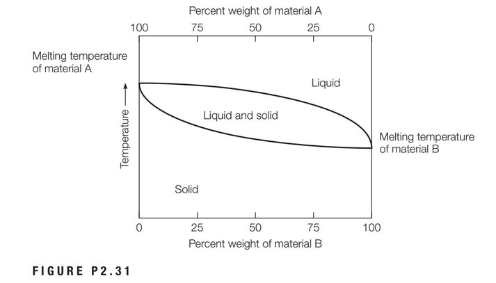 Percent weight of material A 100 75 50 25 Melting temperature of material A Liquid Liquid and solid Melting temperature of material B Solid 25 50 75 100 Percent weight of material B FIGURE P2.31 Temperature