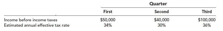 Quarter First Second Third $100,000 Income before income taxes $50,000 34% $40,000 Estimated annual effective tax rate 30% 36%