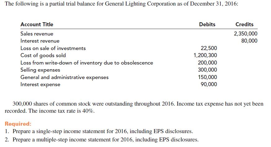 The following is a partial trial balance for General Lighting Corporation as of December 31, 2016: Credits Account Title Debits Sales revenue 2,350,000 80,000 Interest revenue Loss on sale of investments 22,500 Cost of goods sold Loss from write-down of inventory due to obsolescence Selling expenses General and administrative expenses 1,200,300 200,000 300,000 150,000 Interest expense 90,000 300,000 shares of common stock were outstanding throughout 2016. Income tax expense has not yet been recorded. The income tax rate is 40%. Required: 1. Prepare a single-step income statement for 2016, including EPS disclosures. 2. Prepare a multiple-step income statement for 2016, including EPS disclosures.