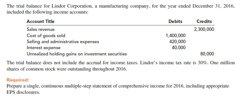The trial balance for Lindor Corporation, a manufacturing company, for the year ended December 31, 2016, included the following income accounts: Account Title Credits Debits Sales revenue 2,300,000 1,400,000 Cost of goods sold Selling and administrative expenses Interest expense Unrealized holding gains on investment securities 420,000 40,000 80,000 The trial balance does not include the accrual for income taxes. Lindor's income tax rate is 30%. One million shares of common stock were outstanding throughout 2016. Required: Prepare a single, continuous multiple-step statement of comprehensive income for 2016, including appropriate EPS disclosures.
