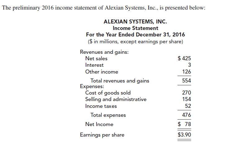 The preliminary 2016 income statement of Alexian Systems, Inc., is presented below: ALEXIAN SYSTEMS, INC. Income Statement For the Year Ended December 31, 2016 ($ in millions, except earnings per share) Revenues and gains: Net sales $ 425 Interest 3 126 Other income Total revenues and gains Expenses: Cost of goods sold Selling and administrative Income taxes 554 270 154 52 Total expenses 476 $ 78 Net Income $3.90 Earnings per share