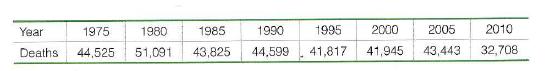 1975 1980 1985 1990 1995 2000 2005 2010 Year Deaths 44,525 51,091 43,825 44,599 41,817 41,945 43,443 32,708