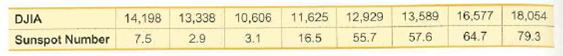 18,054 79.3 10,606 13,589 16,577 64.7 14,198 13,338 11,625 12,929 DJIA 55.7 57.6 Sunspot Number 7.5 2.9 3.1 16.5