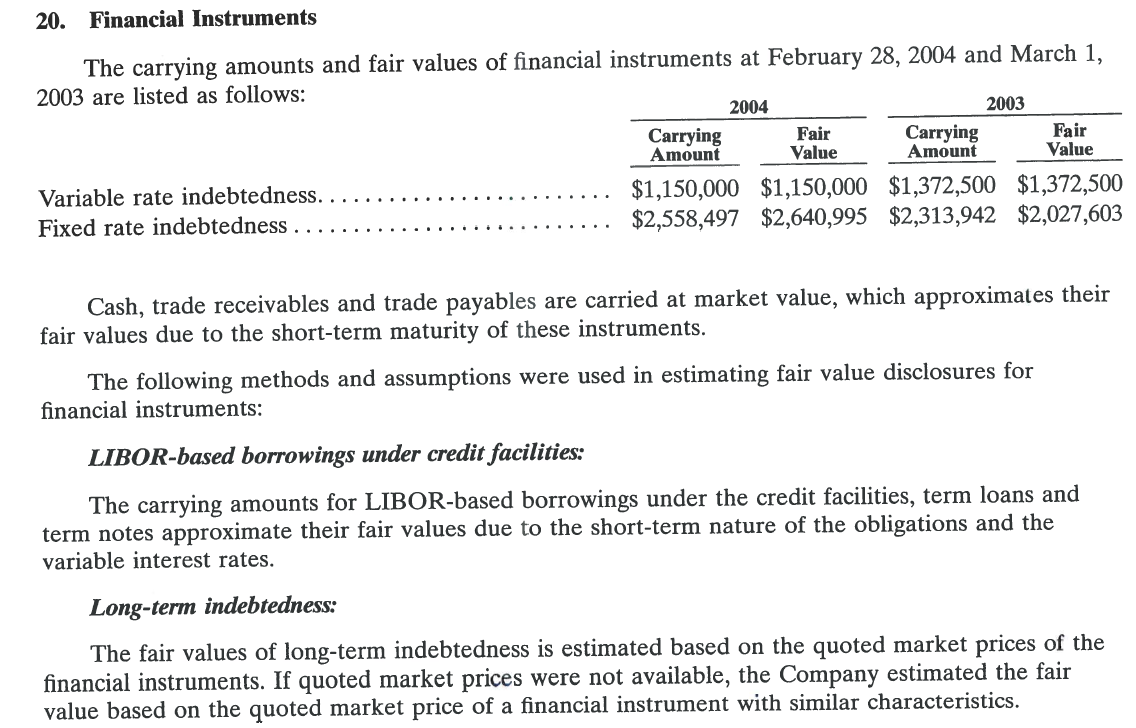 20. Financial Instruments The carrying amounts and fair values of financial instruments at February 28, 2004 and March 1, 2003 are listed as follows: 2003 2004 Fair Value Carrying Amount Fair Value Carrying Amount $1,150,000 $1,150,000 $1,372,500 $1,372,500 $2,558,497 $2,640,995 $2,313,942 $2,027,603 Variable rate indebtedness Fixed rate indebtedness . Cash, trade receivables and trade payables are carried at market value, which approximates their fair values due to the short-term maturity of these instruments The following methods and assumptions were used in estimating fair value disclosures for financial instruments: LIBOR-based borrowings under credit facilities: The carrying amounts for LIBOR-based borrowings under the credit facilities, term loans and term notes approximate their fair values due to the short-term nature of the obligations and the variable interest rates Long-term indebtedness: The fair values of long-term indebtedness is estimated based on the quoted market prices of the financial instruments. If quoted market prices were not available, the Company estimated the fair value based on the quoted market price of a financial instrument with similar characteristics