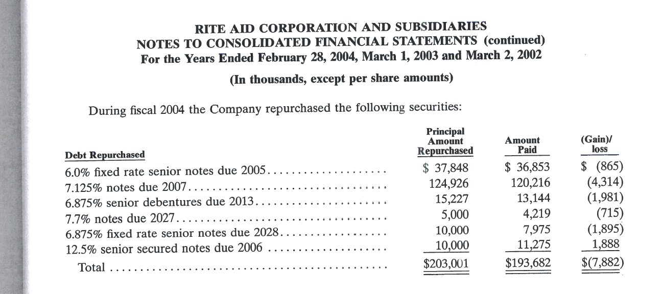 RITE AID CORPORATION AND SUBSIDIARIES NOTES TO CONSOLIDATED FINANCIAL STATEMENTS (continued) For the Years Ended February 28, 2004, March 1, 2003 and March 2, 2002 (In thousands, except per share amounts) During fiscal 2004 the Company repurchased the following securities: Principal Amount (Gain)/ loss Amount Paid Repurchased Debt Repurchased (865) (4,314) (1,981) (715) (1,895) 1,888 $(7,882) $ 36,853 120,216 13,144 4,219 7,975 11,275 37,848 124,926 15,227 6.0% fixed rate senior notes due 2005 7.125% notes due 2007... 6.875% senior debentures due 2013.. 5,000 10,000 10,000 7.7% notes due 2027..... 6.875% fixed rate senior notes due 2028 12.5% senior secured notes due 2006 $193,682 $203,001 Total