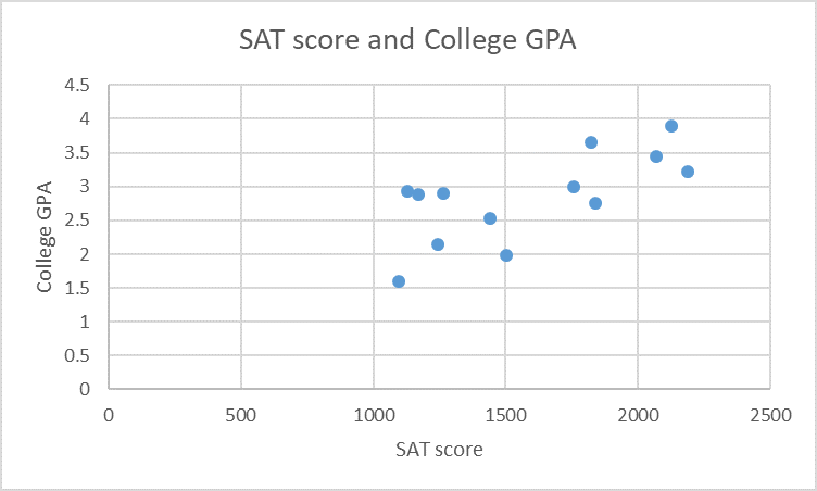 SAT score and College GPA 4.5 4 3.5 3 2.5 2 1.5 1 0.5 0 500 1000 1500 2000 2500 SAT score College GPA st