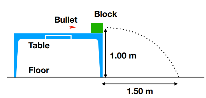 Block Bullet Table 1.00 m Floor 1.50 m