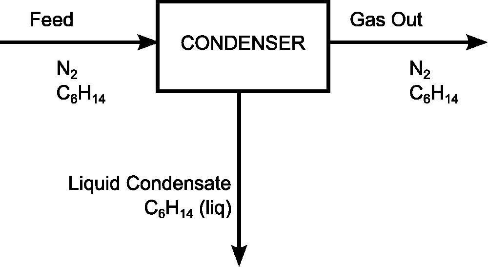 Gas Out Feed CONDENSER N2 CeH14 N2 CeH14 Liquid Condensate CgH14 (liq)