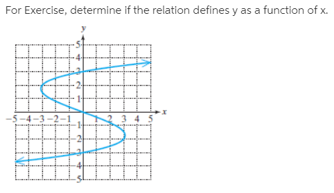 For Exercise, determine if the relation defines y as a function of x.
