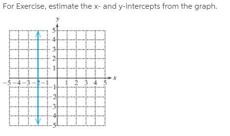 For Exercise, estimate the x- and y-intercepts from the graph. -5-4-3 --