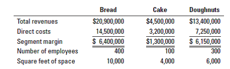 Doughnuts Bread Cake $20,900,000 $4,500,000 $13,400,000 Total revenues Direct costs 14,500,000 3,200,000 7,250,000 $ 6,150,000 300 $ 6,400,000 $1,300,000 Segment margin Number of employees Square feet of space 400 100 4,000 10,000 6,000