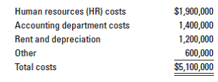 $1,900,000 Human resources (HR) costs Accounting department costs 1,400,000 1,200,000 Rent and depreciation Other 600,000 $5,100,000 Total costs