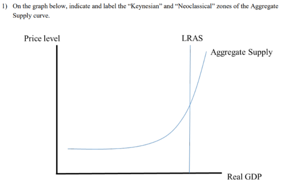 """1) On the graph below, indicate and label the """"Keynesian"""" and """"Neoclassical"""" zones of the Aggregate Supply curve. Price level LRAS Aggregate Supply Real GDP"""