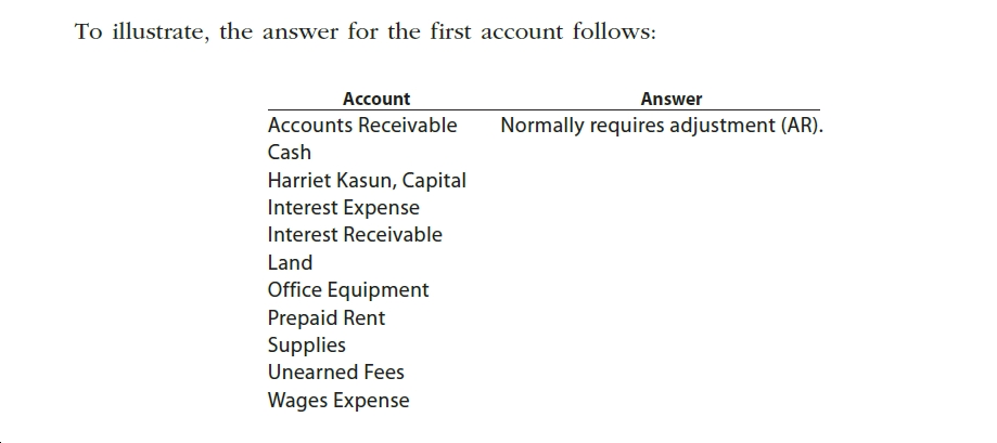 To illustrate, the answer for the first account follows: Account Answer Accounts Receivable Normally requires adjustment (AR). Cash Harriet Kasun, Capital Interest Expense Interest Receivable Land Office Equipment Prepaid Rent Supplies Unearned Fees Wages Expense
