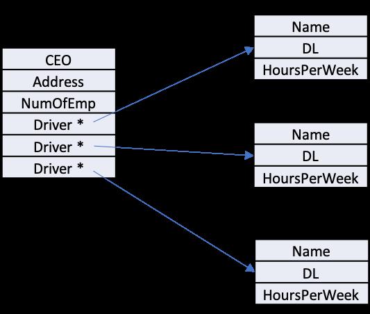 OnRoad Name DL СЕО HoursPerWeek Address NumOfEmp Driver Name Driver DL Driver HoursPerWeek Name DL HoursPerWeek