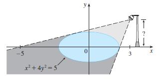 y. ? -5 3 x² + 4y² = 5´