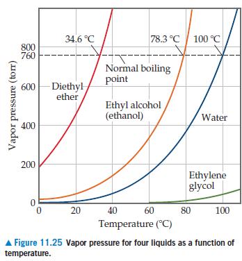 34.6 °C 78.3 °C 100 °C 800 760 Normal boiling point Diethyl ether 600 Ethyl alcohol (ethanol) Water 400 200 Ethylene glycol 20 40 80 100 Temperature (°C) A Figure 11.25 Vapor pressure for four liquids as a function of temperature. Vapor pressure (torr)