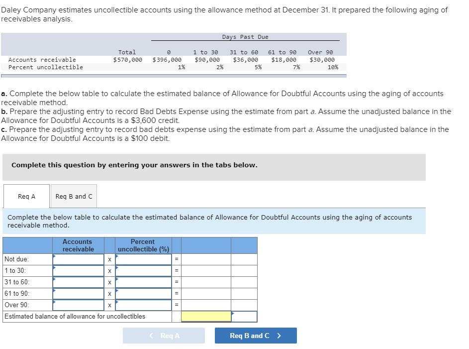 the allowance method estimates