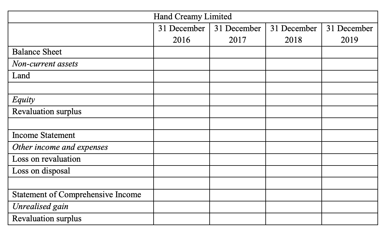 Hand Creamy Limited 31 December 31 December 31 December 31 December 2016 2017 2018 2019 Balance Sheet Non-current assets Land Equity Revaluation surplus Income Statement Other income and expenses Loss on revaluation Loss on disposal Statement of Comprehensive Income Unrealised gain Revaluation surplus