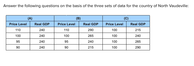 Answer the following questions on the basis of the three sets of data for the country of North Vaudeville: (B) (A) (C) Price Level Real GDP Price Level Real GDP Price Level Real GDP 110 240 110 290 100 215 100 100 265 100 240 240 95 240 95 240 100 265 90 240 90 215 100 290