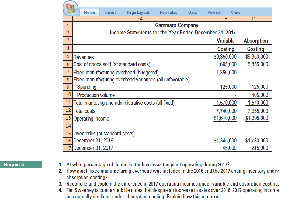 Insert Page Layout Formulas Data Review Home View B. Gammaro Company Income Statements for the Year Ended December 31, 2017 2 3 Variable Absorption Costing $9,350,000 5,855,000 Costing $9,350,000 4,695,000 5 Revenues 6 Cost of goods sold (at standard costs) 7 Fixed manufacturing overhead (budgeted) 8 Fixed manufacturing overhead variances (all unfavorable): 9 Spending 10 Production volume 11 Total marketing and administrative costs (all fixed) 12 Total costs 13 Operating income 1,350,000 125,000 125,000 405,000 1,570,000 1,570,000 7,740,000 $1,610,000 7,955,000 $1,395,000 14 15 Inventories (at standard costs) 16 December 31, 2016 17 December 31, 2017 $1,730,000 215,000 $1,345,000 45,000 Required 1. At what percentage of denominator level was the plant operating during 2017? 2. How much fixed manufacturing overhead was included in the 2016 and the 2017 ending inventory under absorption costing? 3. Reconcile and explain the difference in 2017 operating incomes under variable and absorption costing. 4. Tim Sweeney is concerned: He notes that despite an increase in sales over 2016, 2017 operating income has actually declined under absorption costing. Explain how this occurred.
