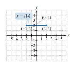 y y = flx) 4- (0, 2) 3- (-2, 2) - (2, 2) + -5-4-3-2-11 1 2 3 4 5 -2 -3-