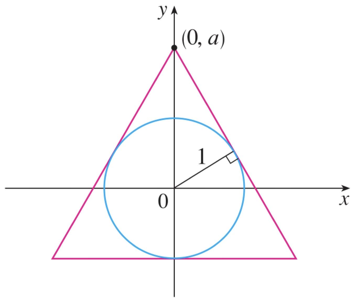 (0, a) 1