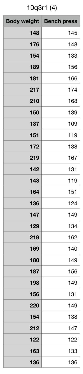 10q3r1 (4) Body weight Bench press 148 145 176 148 154 133 189 156 181 166 217 174 210 168 150 139 137 109 151 119 172 138 219 167 142 131 143 119 151 164 136 124 149 147 129 134 219 162 169 140 149 180 187 156 198 149 156 131 220 149 154 138 212 147 122 122 133 163 136 136