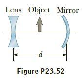 Lens Object Mirror -d- Figure P23.52