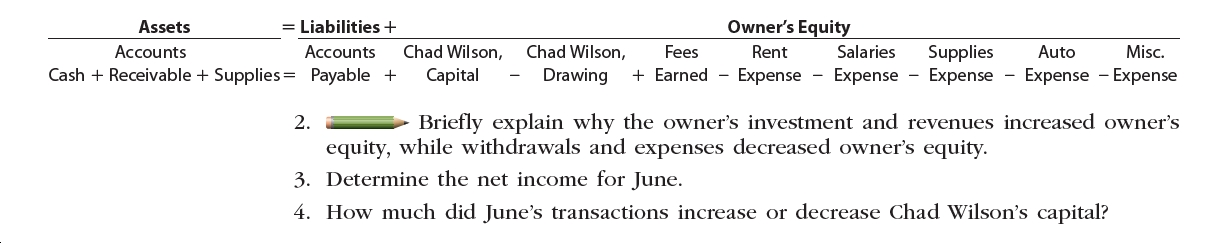 Owner's Equity Assets = Liabilities+ Chad Wilson, Accounts Accounts Chad Wilson, Supplies Earned Expense - Expense - Expense Expense Expense Fees Rent Salaries Auto Misc. CashReceivable Supplies= Payable + Capital Drawing Briefly explain why the owner's investment and revenues increased owner's 2. equity, while withdrawals and expenses decreased owner's equity 3. Determine the net income for June. 4. How much did June's transactions increase or decrease Chad Wilson's capital?