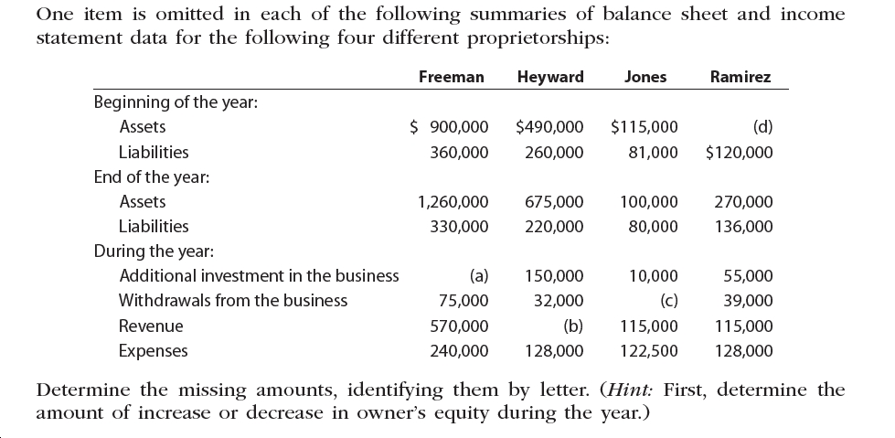 One item is omitted in each of the following summaries of balance sheet and income statement data for the following four different proprietorships: Freeman Heyward Jones Ramirez Beginning of the year: $ 900,000 $490,000 Assets $115,000 (d) Liabilities 360,000 260,000 $120,000 81,000 End of the year: Assets 675,000 1,260,000 100,000 270,000 Liabilities 136,000 330,000 220,000 80,000 During the year: Additional investment in the business (a) 150,000 10,000 55,000 Withdrawals from the business (c) 39,000 75,000 32,000 Revenue (b) 115,000 570,000 115,000 Expenses 240,000 128,000 122,500 128,000 Determine the missing amounts, identifying them by letter. (Hint First, determine the amount of increase or decrease in owner's equity during the year.)