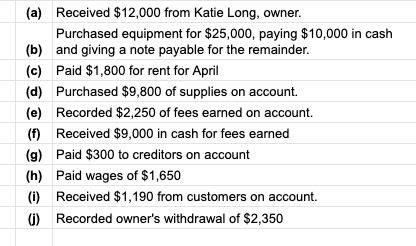 Received $12,000 from Katie Long, owner. (a) Purchased equipment for $25,000, paying $10,000 in cash (b) and giving a note payable for the remainder. (c) Paid $1,800 for rent for April (d) Purchased $9,800 of supplies on account. (e) Recorded $2,250 of fees earned on account. () Received $9,000 in cash for fees earned (g) Paid $300 to creditors on account (h) Paid wages of $1,650 () Received $1,190 from customers on account. ) Recorded owner's withdrawal of $2,350