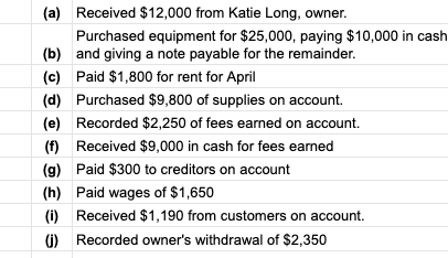 (a) Received $12,000 from Katie Long, owner. Purchased equipment for $25,000, paying $10,000 in cash (b) and giving a note payable for the remainder. (c) Paid $1,800 for rent for April (d) Purchased $9,800 of supplies on account. (e) Recorded $2,250 of fees earned on account. (f) Received $9,000 in cash for fees eamed (g) Paid $300 to creditors on account Paid wages of $1,650 (h) Received $1,190 from customers on account. (i) ()Recorded owner's withdrawal of $2,350