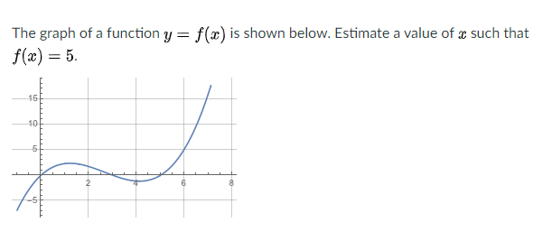 The graph of a function y = f(x) is shown below. Estimate a value of æ such that f(x) = 5. 16 10