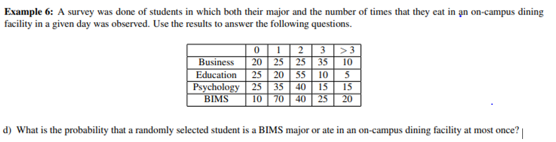 Example 6: A survey was done of students in which both their major and the number of times that they eat in an on-campus dining facility in a given day was observed. Use the results to answer the following questions 2 >3 3 Business 20 25 25 35 10 Education 25 20 55 10 5 35 40 70 40 25 Psychology 25 15 15 20 BIMS 10 d) What is the probability that a randomly selected student is a BIMS major or ate in an on-campus dining facility at most once?