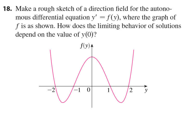 18. Make a rough sketch of a direction field for the autono mous differential equation y' fy), where the graph of f is as shown. How does the limiting behavior of solutions depend on the value of y(0)? f(y)A 2 -1 0 -2 1