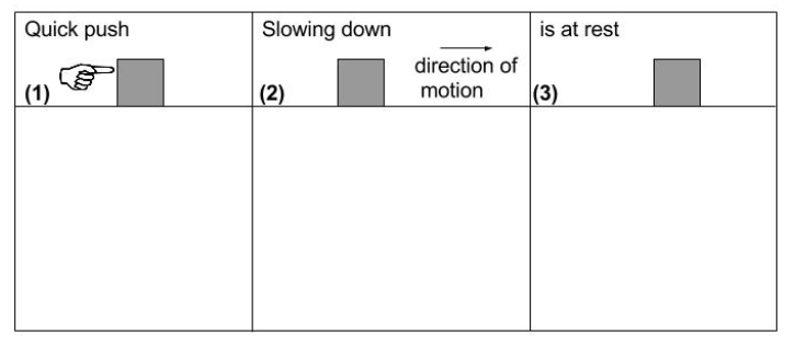is at rest Quick push Slowing down direction of motion |(3) |(1) (2)