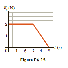 F,(N) t (s) 1 2 3 4 5 Figure P6.15
