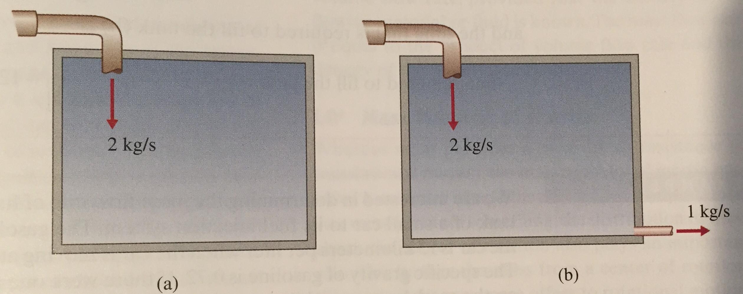 2 kg/s 2 kg/s 1 kg/s (b) (а)