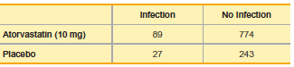 Infection No Infection Atorvastatin (10 mg) a9 774 Placebo 27 243