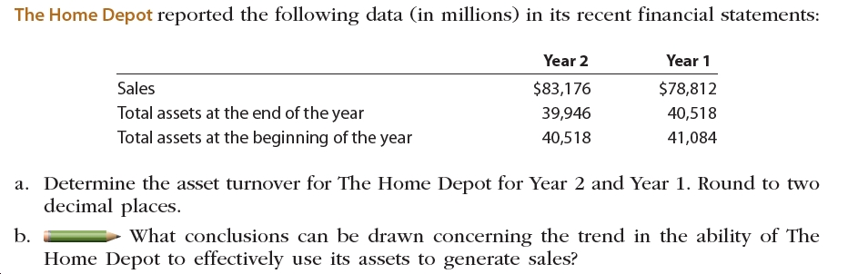 The Home Depot reported the following data (in millions) in its recent financial statements: Year 2 Year 1 Sales $83,176 $78,812 Total assets at the end of the year Total assets at the beginning of the year 39,946 40,518 40,518 41,084 a. Determine the asset turnover for The Home Depot for Year 2 and Year 1. Round to two decimal places. b. What conclusions can be drawn concerning the trend in the ability of The Home Depot to effectively use its assets to generate sales?