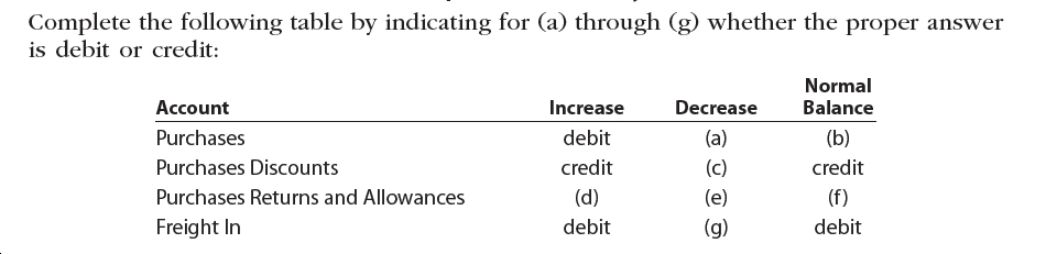 Complete the following table by indicating for (a) through (g) whether the proper answer is debit or credit: Normal Decrease Balance Account Increase Purchases debit (a) (b) Purchases Discounts credit (c) credit Purchases Returns and Allowances (d) (e) (f) Freight In debit (g) debit