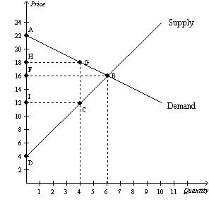 Price Supply 24 A 22 20 H 18 F 16 14 I 12 Demand 10 8 ++ 5 6 7 10 11 uatity 3 4 8 9 00