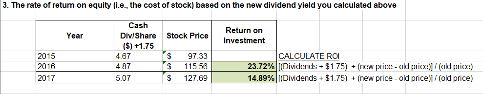 3. The rate of return on equity (i.e., the cost of stock) based on the new dividend yield you calculated above Cash Return on Year Div/Share Stock Price Investment ($)+1.75 $ $ CALCULATE ROI 2015 2016 2017 4.67 97.33 4.87 5.07 23.72% [(Dividends $1.75) (new price old price)]/ (old price) 14.89% [(Dividends $1.75) (new price - old price)]/ (old price) 115.56 $ 127.69