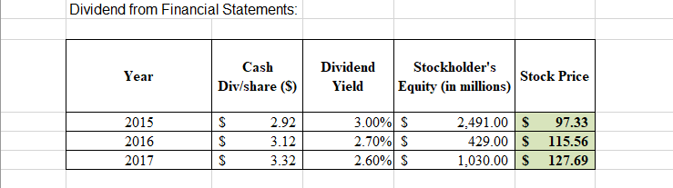 Dividend from Financial Statements Stockholder's Cash Dividend Year Stock Price Equity (in millions) Div/share (S) Yield 3.00% S 2.70% S 2.60% S 97.33 2015 2.92 2,491.00 2016 3.12 429.00 115.56 2017 3.32 1,030.00 127.69