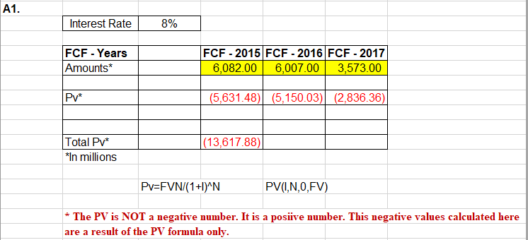 A1. Interest Rate 8% FCF - 2015 FCF -2016 FCF -2017 6,082.00 FCF - Years Amounts* 6,007.00 3,573.00 Pv* (5,631.48)(5,150.03) (2,836.36) Total Pv* |(13,617.88) *In millions Pv=FVN/(1+I)^N PV(,N,0,FV) The PV is NOT a negative number. It is a posiive number. This negative values calculated here are a result of the PV formula only