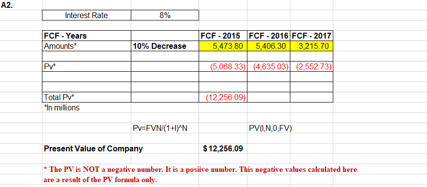 A2. Interest Rate 8% FCF - Years Amounts* FCF - 2015 FCF - 2016 FCF - 2017 5,406.30 10% Decrease 3,215.70 5,473.80 (5,068.33) (4,635.03) (2,552.73) Pv* (12,256.09) Total Pv* In millions Pv=FVN/(1+I^N PV(I,N,0,FV) Present Value of Company $12,256.09 *The PV is NOT a negative number. It is a posiive number. This negative values calculated here are a result of the PV formula only