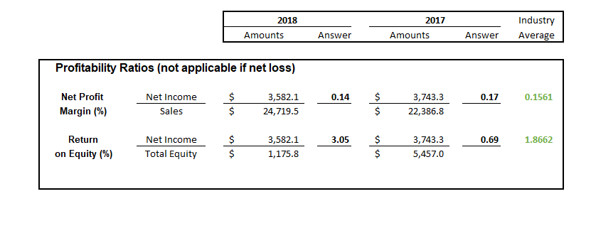 Industry 2018 2017 Amounts Answer Amounts Answer Average Profitability Ratios (not applicable if net loss) $ Net Profit 3,582.1 Net Income 0.14 3,743.3 0.17 0.1561 Margin (% $ $ Sales 22,386.8 24,719.5 Return Net Income 3,582.1 3.05 3,743.3 0.69 1.8662 Total Equity $ on Equity (%) 1,175.8 5,457.0