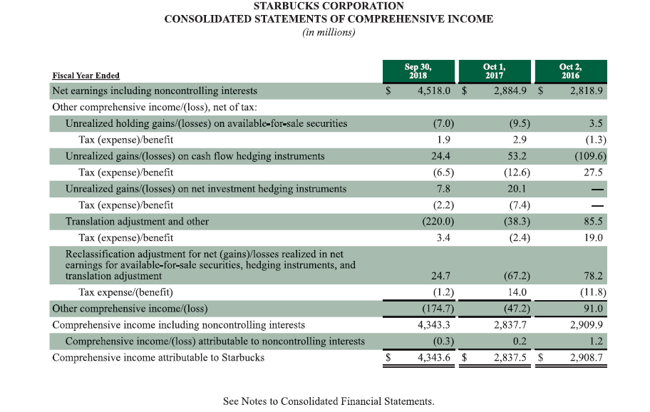STARBUCKS CORPORATION CONSOLIDATED STATEMENTS OF COMPREHENSIVE INCOME in millions Sep 30, 2018 Oct 1, 2017 Oct 2, 2016 Fiscal Year Ended Net earnings including noncontrolling interests $ 2,884.9 $ 2,818.9 4,518.0 Other comprehensive income/(loss), net of tax: Unrealized holding gains/(losses) on available-for-sale securities (7.0) (9.5) 3.5 Tax (expense)/benefit 1.9 2.9 (1.3) (109.6) Unrealized gains/(losses) on cash flow hedging instruments 24.4 53.2 Таx (еxpense)benefit (6.5) (12.6) 27.5 Unrealized gains/(losses) on net investment hedging instruments 7.8 20.1 Таx (еxpense)benefit (2.2) (7.4) Translation adjustment and other (220.0) (38.3) 85.5 Таx (еxpense) benefit Reclassification adjustment for net (gains)/losses realized in net earnings for available-for-sale securities, hedging instruments, and translation adjustment (2.4) 3.4 19.0 24.7 (67.2) 78.2 Tax expense/(benefit) (1.2) 14,0 (11.8) 91.0 Other comprehensive income/(loss) (174.7) (47.2) Comprehensive income including noncontrolling interests 4,343.3 2,837.7 2,909.9 (0.3) Comprehensive income/(loss) attributable to noncontrolling interests 0.2 1.2 Comprehensive income attributable to Starbucks 4,343.6 $ 2,837.5 $ 2,908.7 See Notes to Consolidated Financial Statements