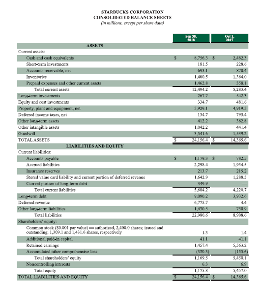 STARBUCKS CORPORATION CONSOLIDATED BALANCE SHEETS (in millions, except per share data) Sep 30, 2018 Oct 1, 2017 ASSETS Current assets Cash and cash equivalents 8,756.3 $ 2,462.3 181.5 Short-term investments 228.6 Accounts receivable, net 693.1 870.4 Inventories 1,400.5 1,364.0 Prepaid expenses and other current assets 1,462.8 358.1 Total current assets 12,494.2 5,283.4 Longterm investments Equity and cost investments Property, plant and equipment, net Deferred income taxes, net 267.7 542.3 334.7 481.6 5,929.1 4,919.5 795.4 134.7 412.2 362.8 Other longerm asscts Other intangible assets Goodwill TOTAL ASSETS 1,042.2 441.4 1.539.2 3,541.6 24.156.4 14,365.6 LIABILITIES AND EQUITY Current liabilities 1,179.3 S Accounts payable Accrued liabilities 782.5 2,298.4 1,934.5 Insurance reserves 213.7 215.2 Stored value card liability and current portion of deferred revenue Current portion of long-term debt Total current liabilitics 1,642.9 1,288.5 349.9 4,220.7 5,684.2 Long-term debt Deferred revenue 9,090.2 3,932.6 6,775.7 4.4 Other longtem liabilities 1,430.5 750.9 Total liabilities 22,980.6 8,908.6 Shareholders' equity: Common stock (S0.001 par value)-authorized, 2,400.0 shares; issued and outstanding, 1,309.1 and 1,431.6 shares, respectively 13 14 Additional paid-in capital Retained carmings 41.1 41.1 5,563.2 1,457.4 Accumulated other comprehensive loss Total shareholders' equity (330.3) 1,69.5 (155.6) S,450.1 Noncontrolling interests Total equity 6.3 6.9 1,175.8 5,457.0 24,156.4 TOTAL LIABILITIES AND EQUITY 14,365.6
